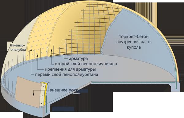 конструкция монолитного купола